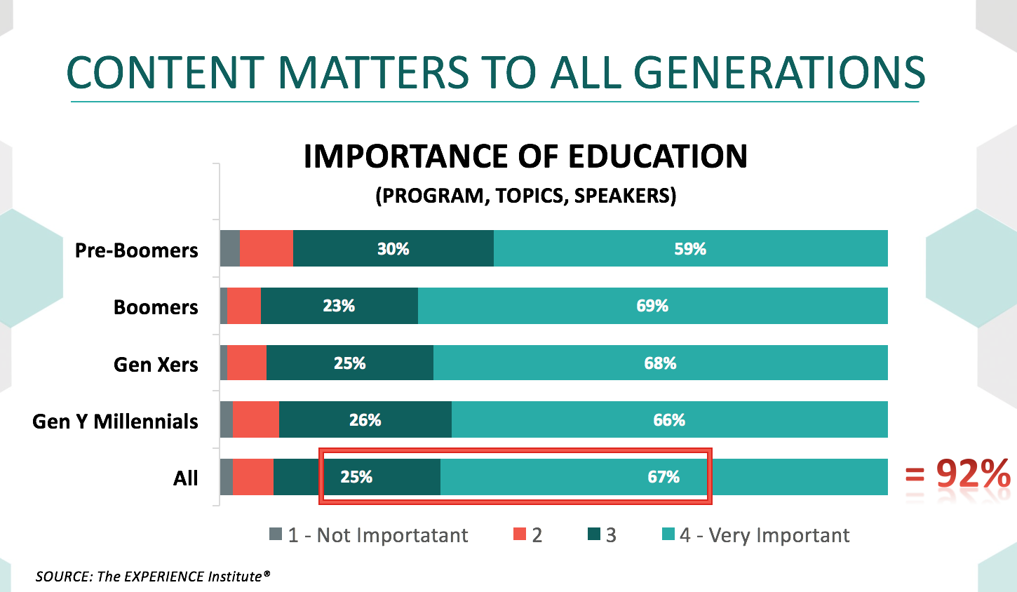 Content Importance by Generation