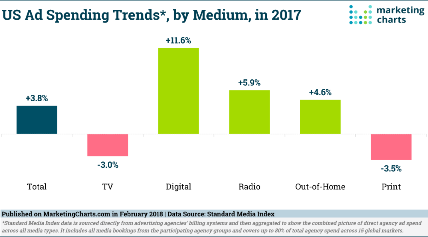 US Ad Spend on Digital
